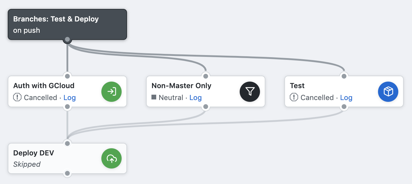 Non-master workflow when pushed to master
